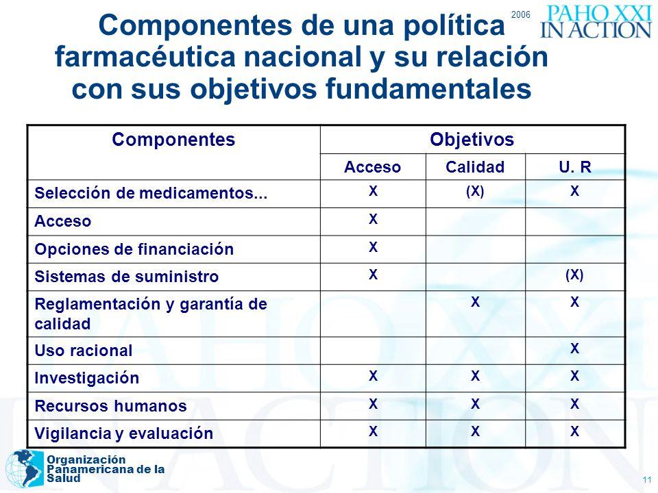 2006 Componentes de una política farmacéutica nacional y su relación con sus objetivos fundamentales.