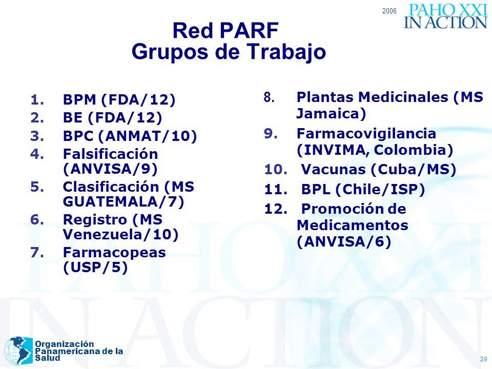 Red PARF Grupos de Trabajo