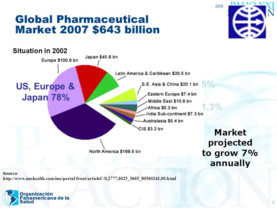 Global Pharmaceutical Market 2007 $643 billion