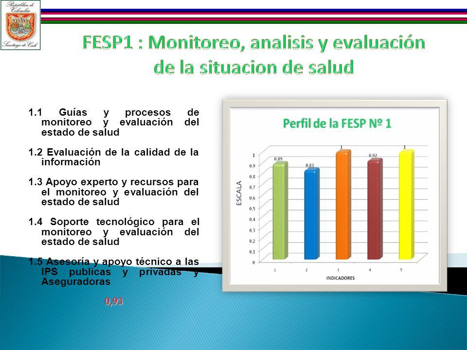 1.1 Guías y procesos de monitoreo y evaluación del estado de salud