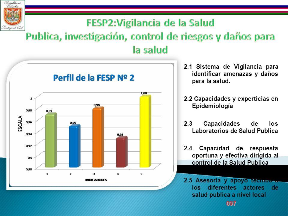 2.1 Sistema de Vigilancia para identificar amenazas y daños para la salud.