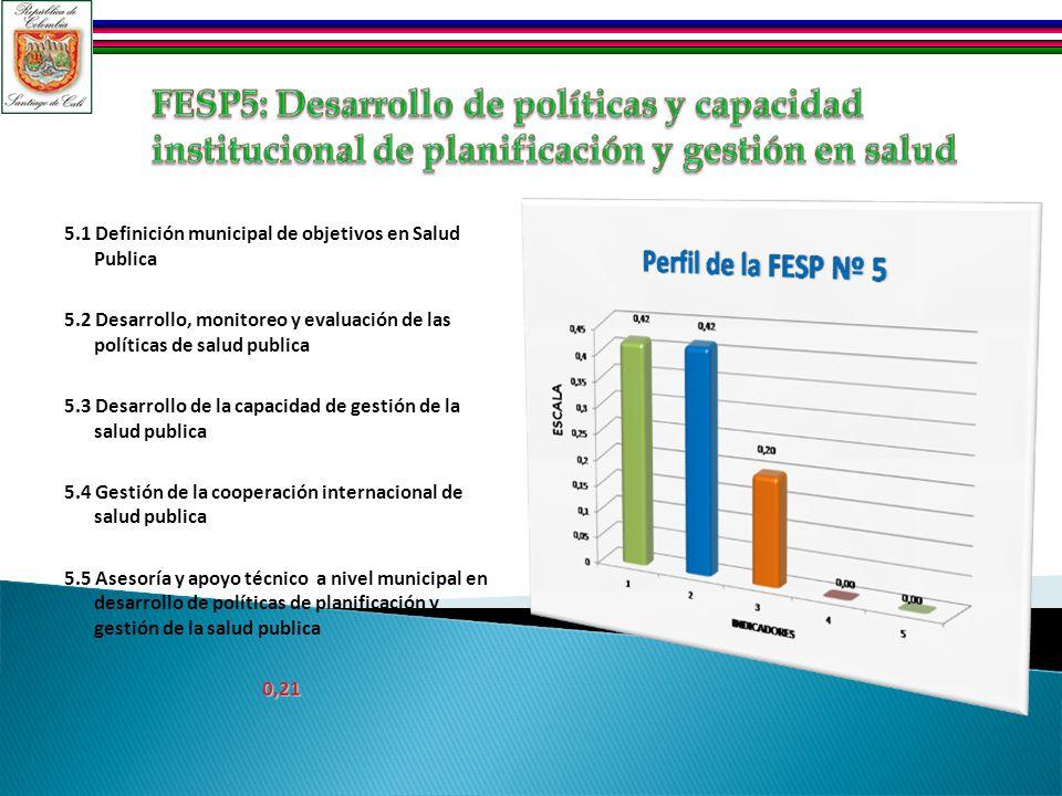 5.1 Definición municipal de objetivos en Salud Publica