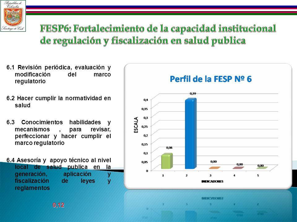 6.1 Revisión periódica, evaluación y modificación del marco regulatorio