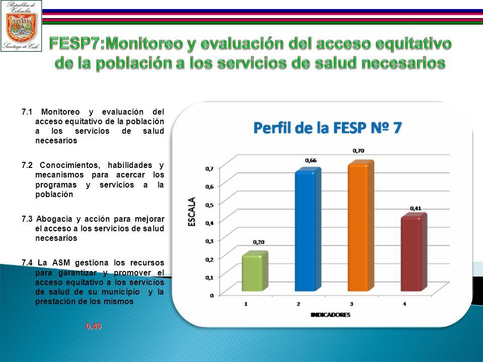 7.1 Monitoreo y evaluación del acceso equitativo de la población a los servicios de salud necesarios