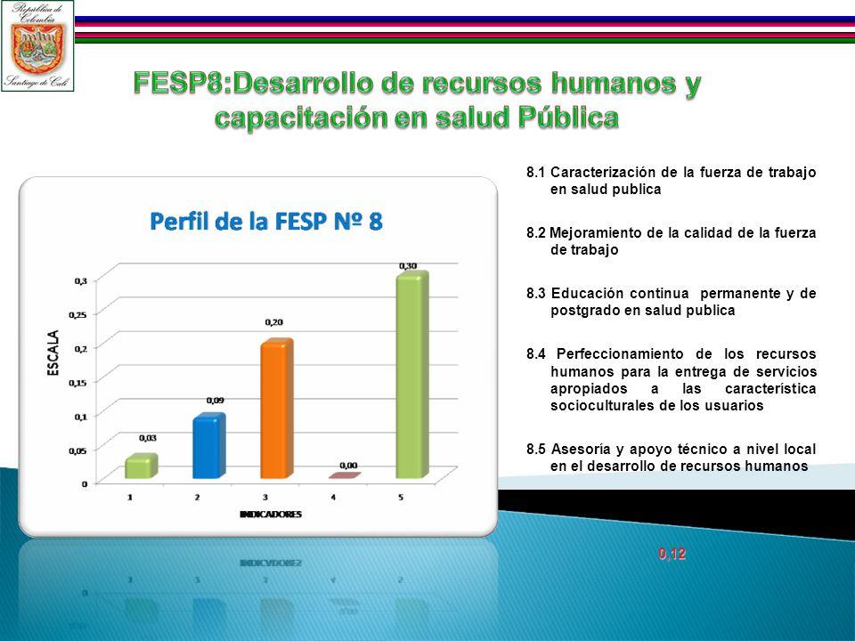8.1 Caracterización de la fuerza de trabajo en salud publica