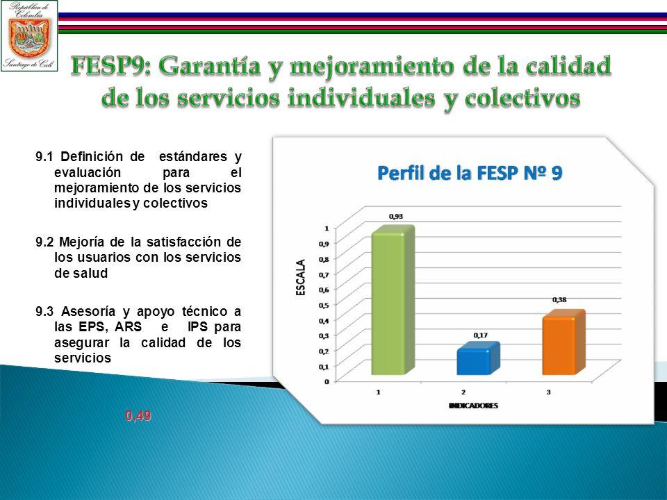 9.1 Definición de estándares y evaluación para el mejoramiento de los servicios individuales y colectivos