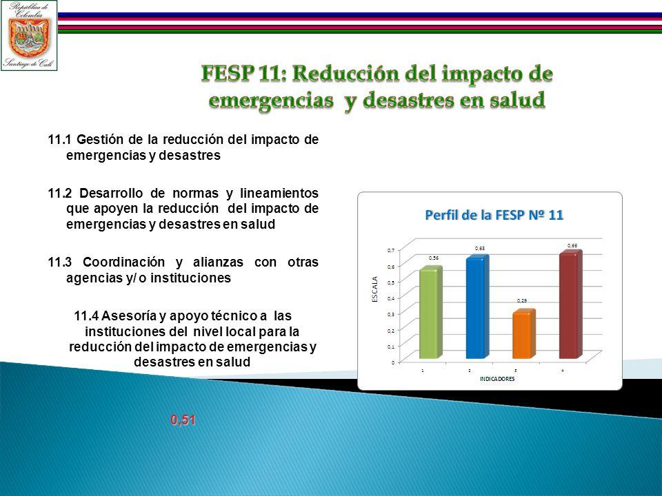 11.1 Gestión de la reducción del impacto de emergencias y desastres