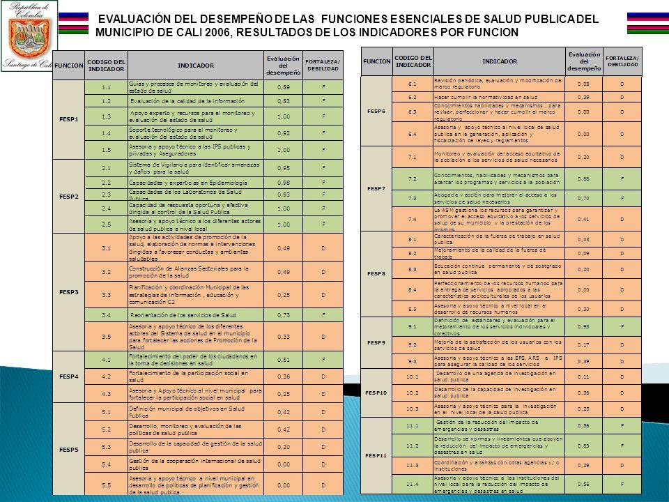 EVALUACIÓN DEL DESEMPEÑO DE LAS FUNCIONES ESENCIALES DE SALUD PUBLICA DEL MUNICIPIO DE CALI 2006, RESULTADOS DE LOS INDICADORES POR FUNCION