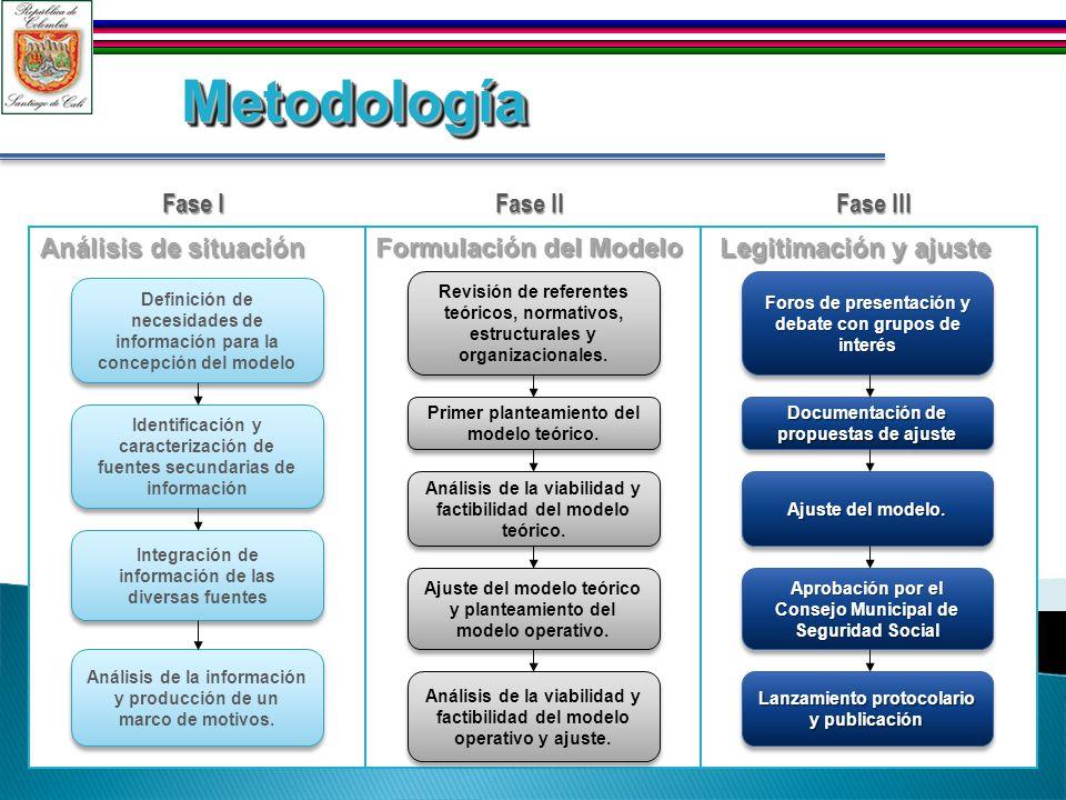 Metodología Análisis de situación Formulación del Modelo