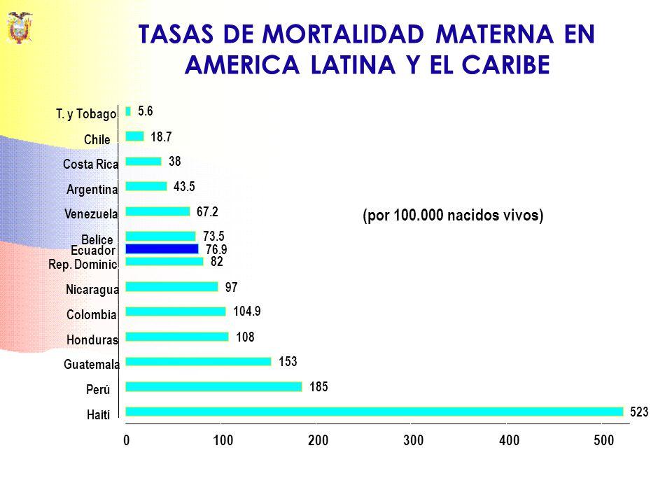 TASAS DE MORTALIDAD MATERNA EN AMERICA LATINA Y EL CARIBE
