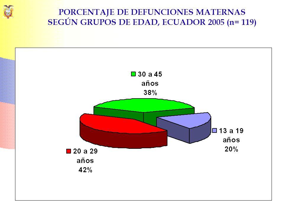 PORCENTAJE DE DEFUNCIONES MATERNAS SEGÚN GRUPOS DE EDAD, ECUADOR 2005 (n= 119)
