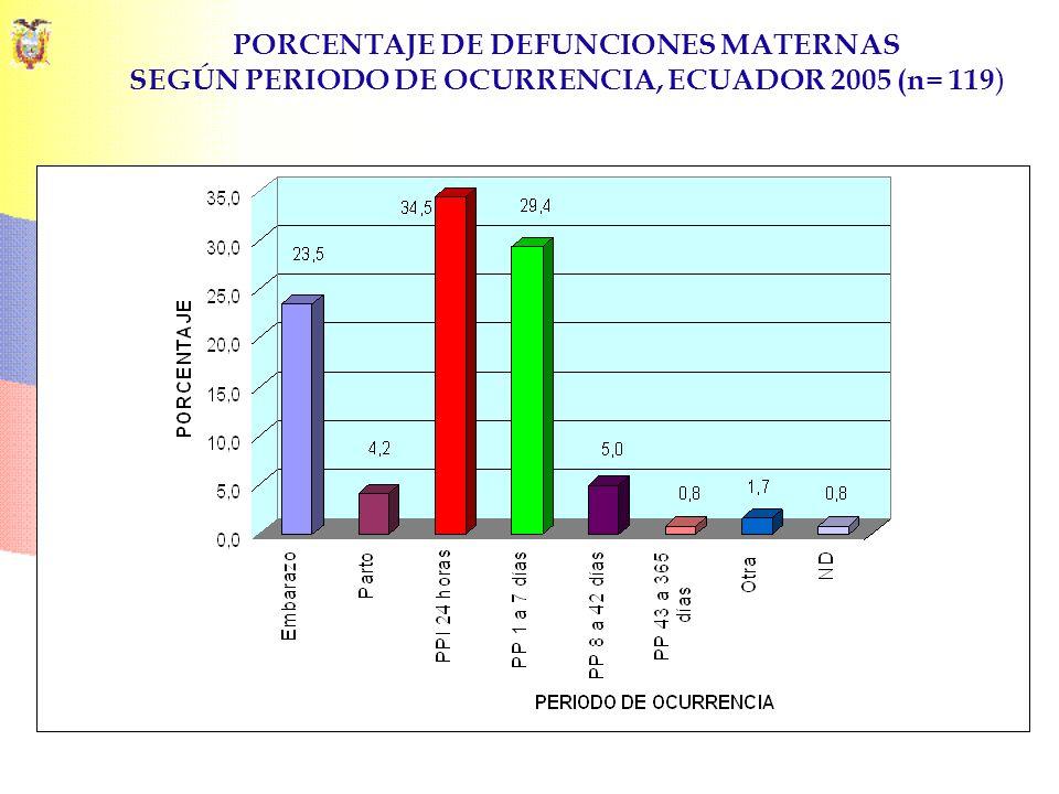 PORCENTAJE DE DEFUNCIONES MATERNAS SEGÚN PERIODO DE OCURRENCIA, ECUADOR 2005 (n= 119)