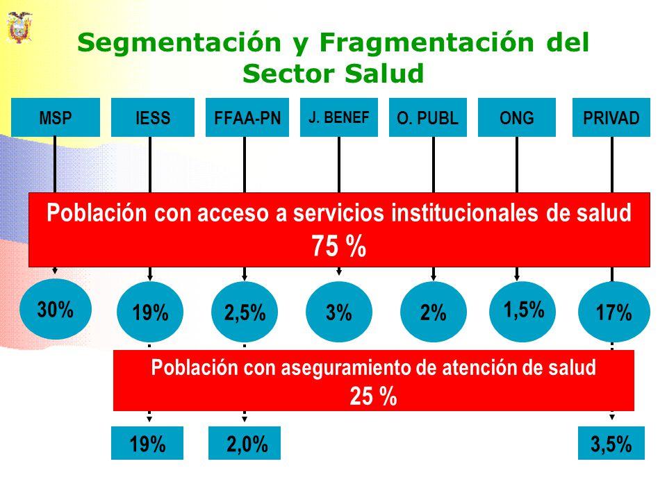 Segmentación y Fragmentación del Sector Salud