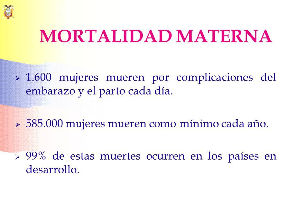 MORTALIDAD MATERNA 1.600 mujeres mueren por complicaciones del embarazo y el parto cada día. 585.000 mujeres mueren como mínimo cada año.