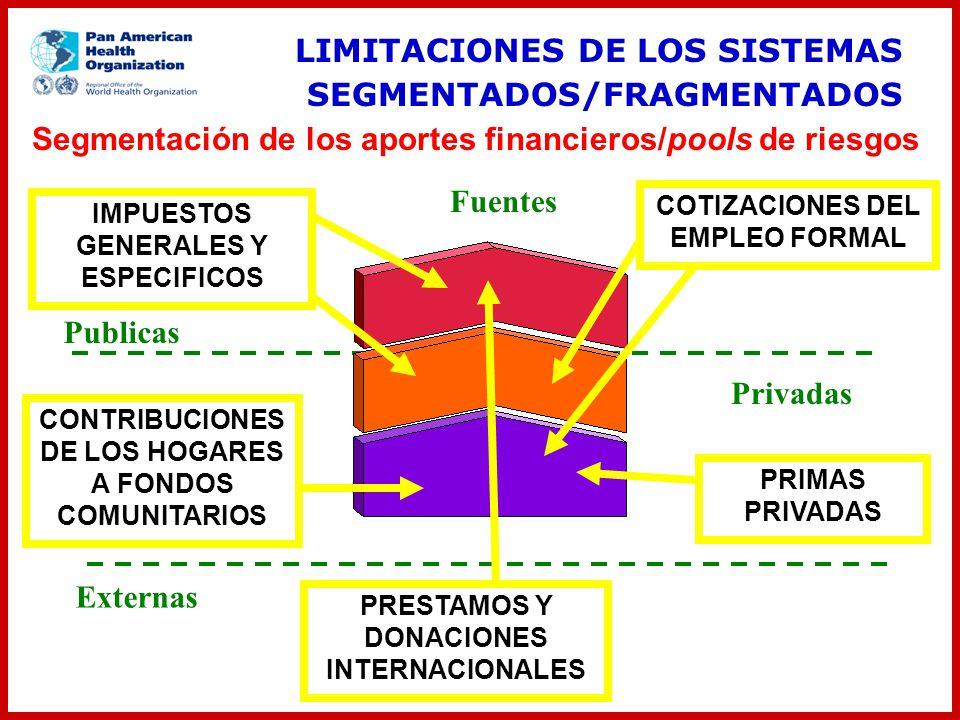 LIMITACIONES DE LOS SISTEMAS SEGMENTADOS/FRAGMENTADOS