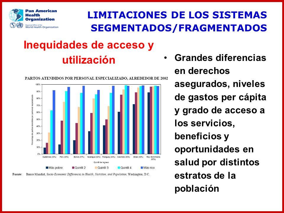 Inequidades de acceso y utilización