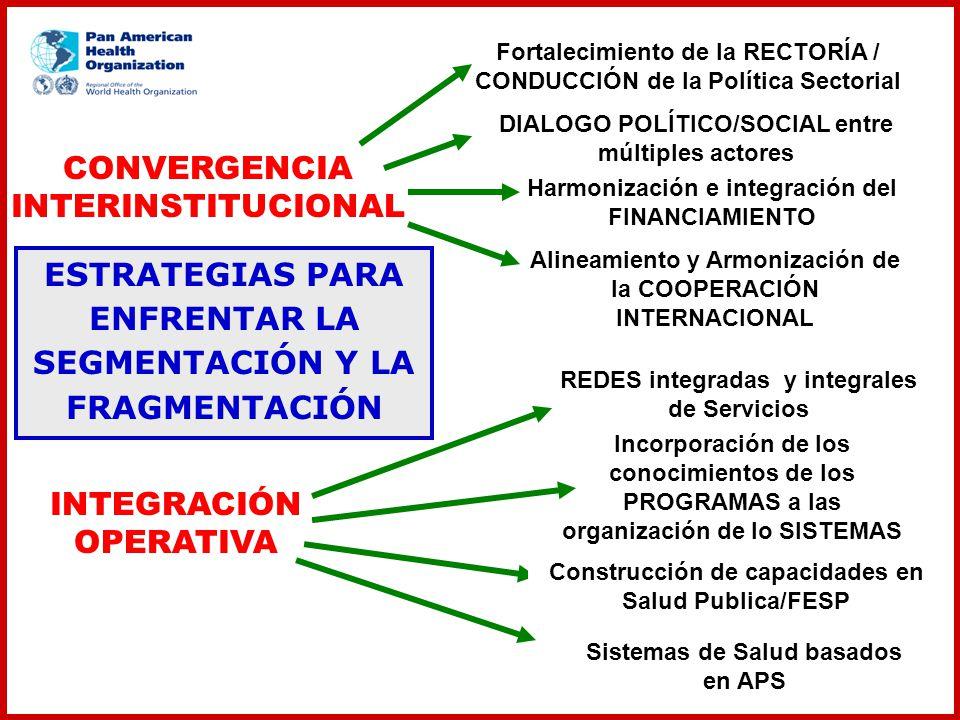 CONVERGENCIA INTERINSTITUCIONAL