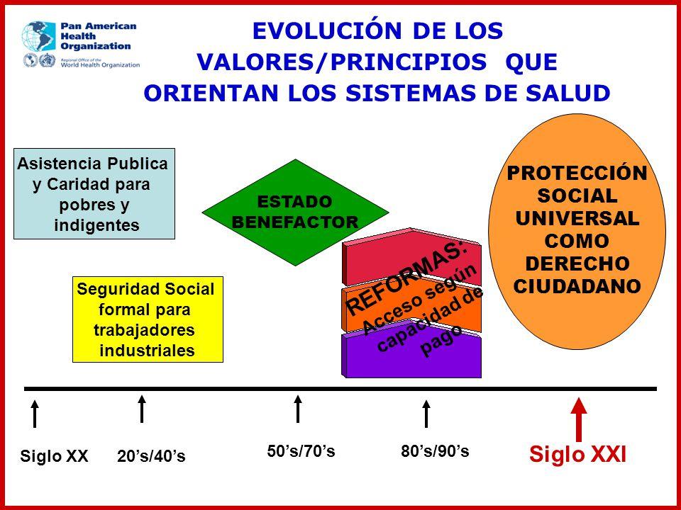 EVOLUCIÓN DE LOS VALORES/PRINCIPIOS QUE ORIENTAN LOS SISTEMAS DE SALUD