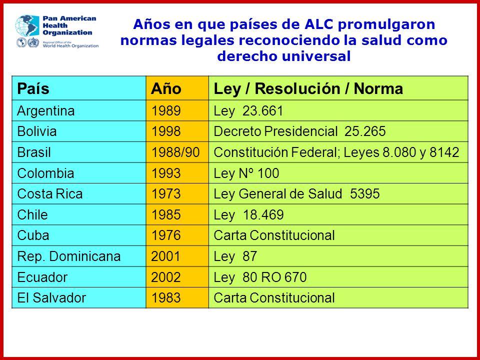 Ley / Resolución / Norma