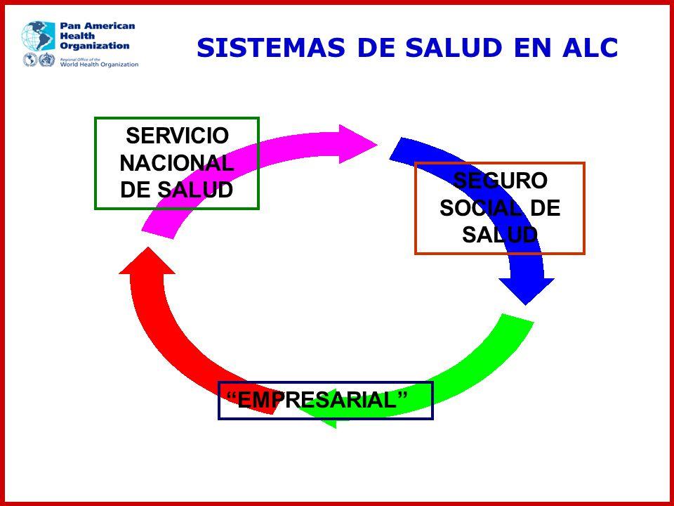 SISTEMAS DE SALUD EN ALC SERVICIO NACIONAL DE SALUD