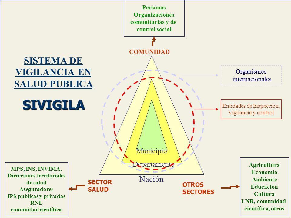 SISTEMA DE VIGILANCIA EN SALUD PUBLICA