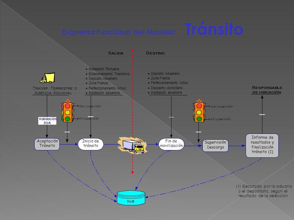 Esquema Funcional del Modelo: Tránsito