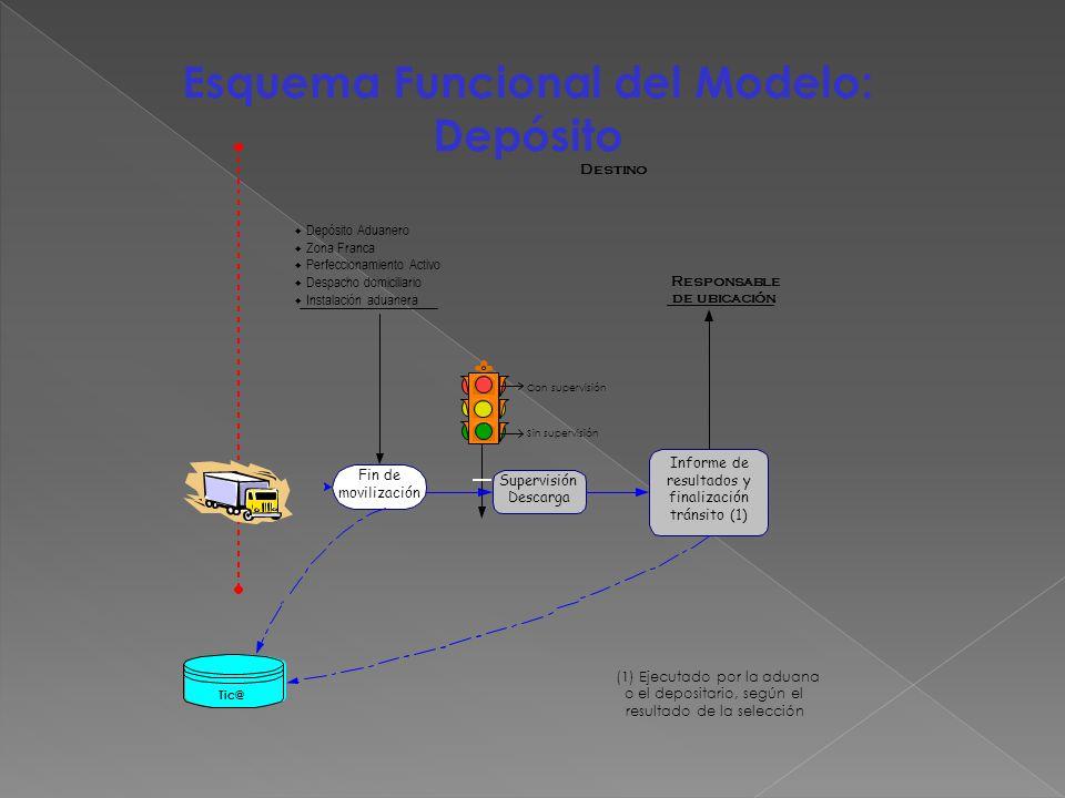 Esquema Funcional del Modelo: Depósito