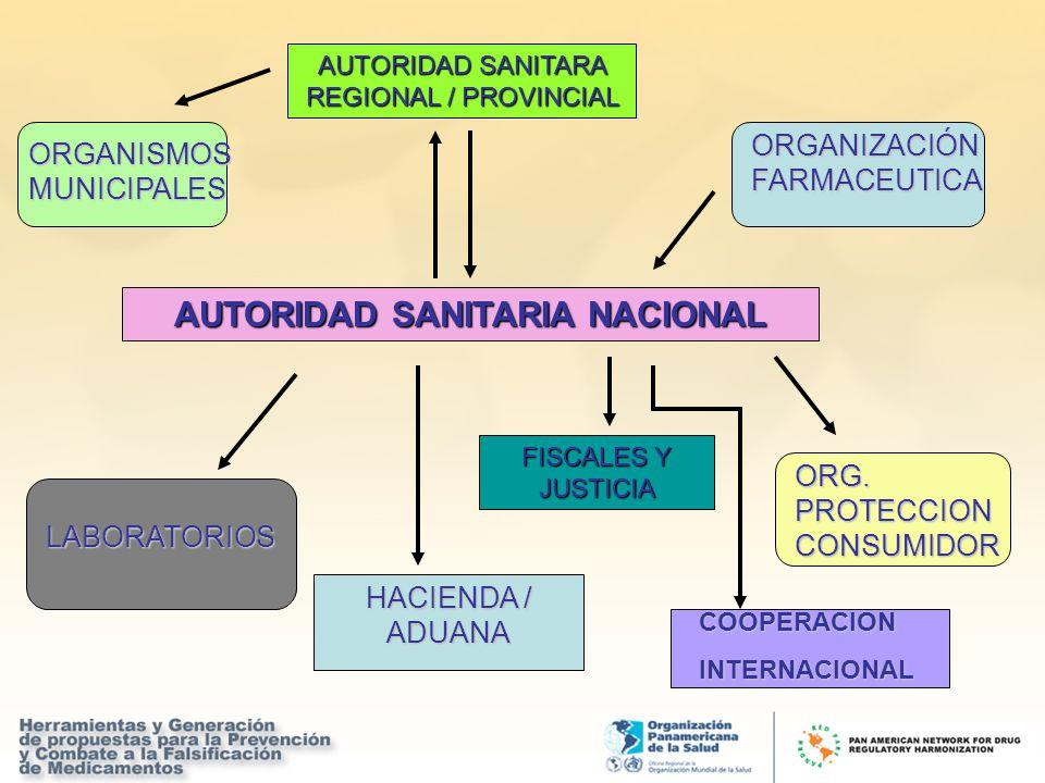 AUTORIDAD SANITARIA NACIONAL