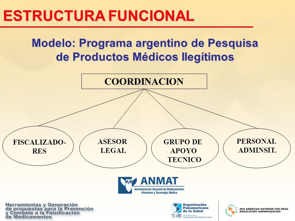 Modelo: Programa argentino de Pesquisa de Productos Médicos Ilegítimos
