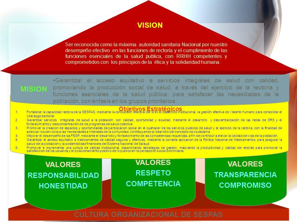 CULTURA ORGANIZACIONAL DE SESPAS
