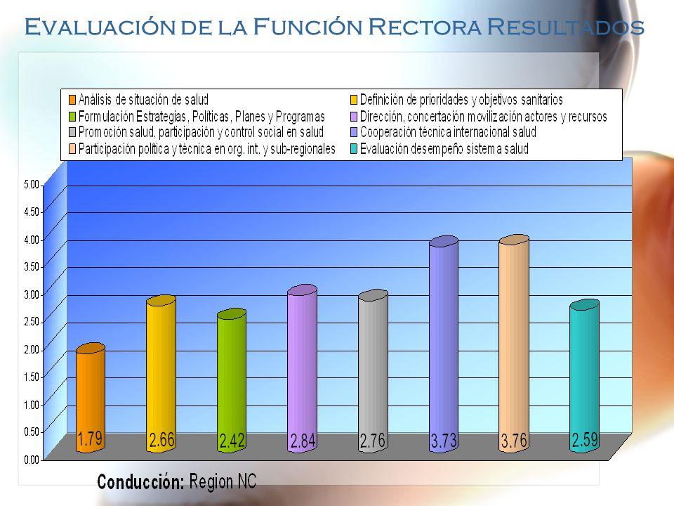 Evaluación de la Función Rectora Resultados