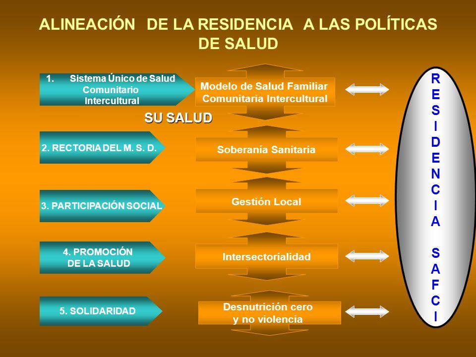 ALINEACIÓN DE LA RESIDENCIA A LAS POLÍTICAS DE SALUD