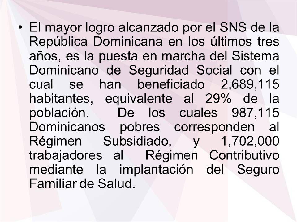 El mayor logro alcanzado por el SNS de la República Dominicana en los últimos tres años, es la puesta en marcha del Sistema Dominicano de Seguridad Social con el cual se han beneficiado 2,689,115 habitantes, equivalente al 29% de la población.