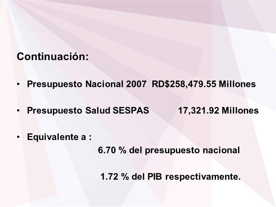 Continuación: Presupuesto Nacional 2007 RD$258,479.55 Millones