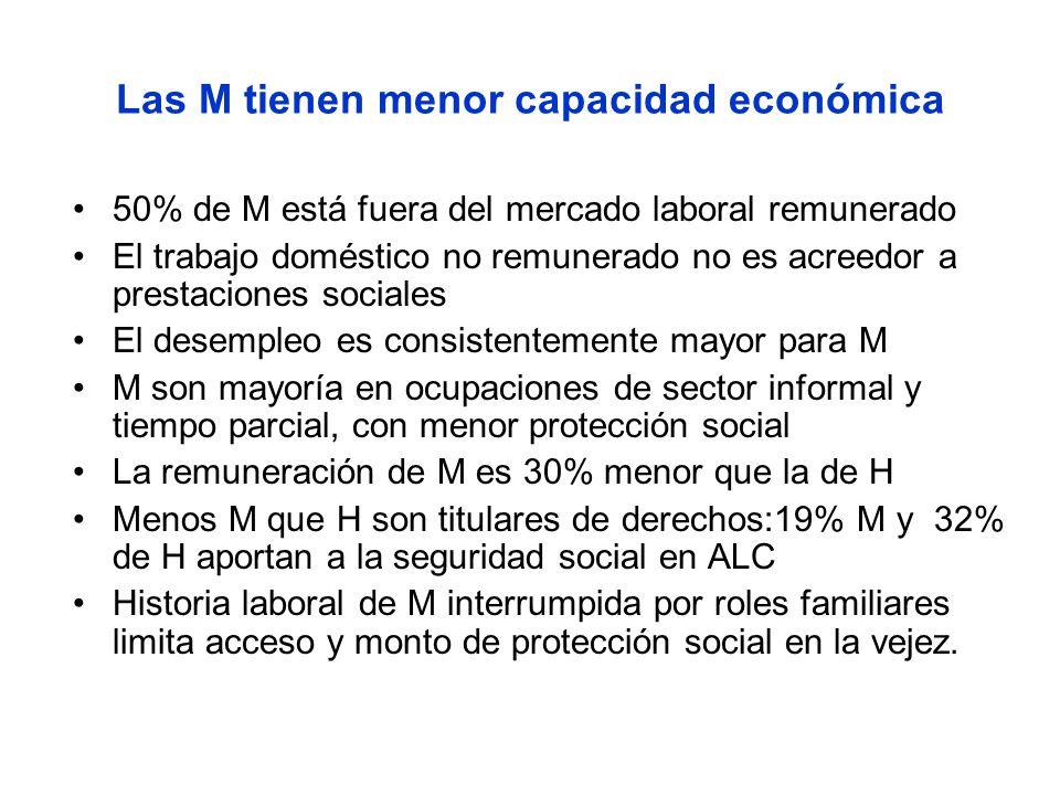 Las M tienen menor capacidad económica