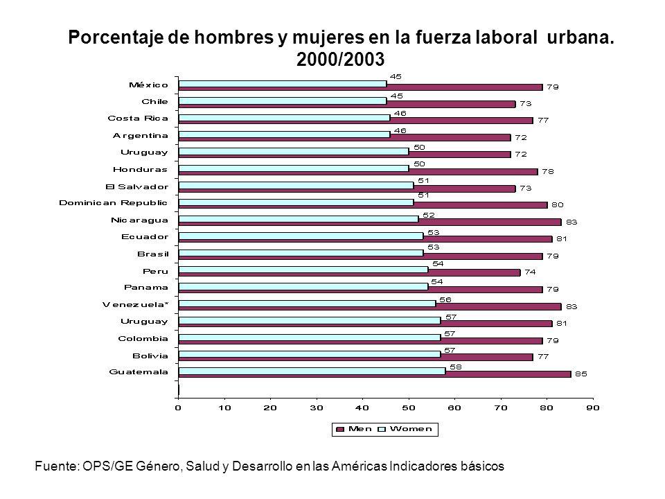 Porcentaje de hombres y mujeres en la fuerza laboral urbana. 2000/2003