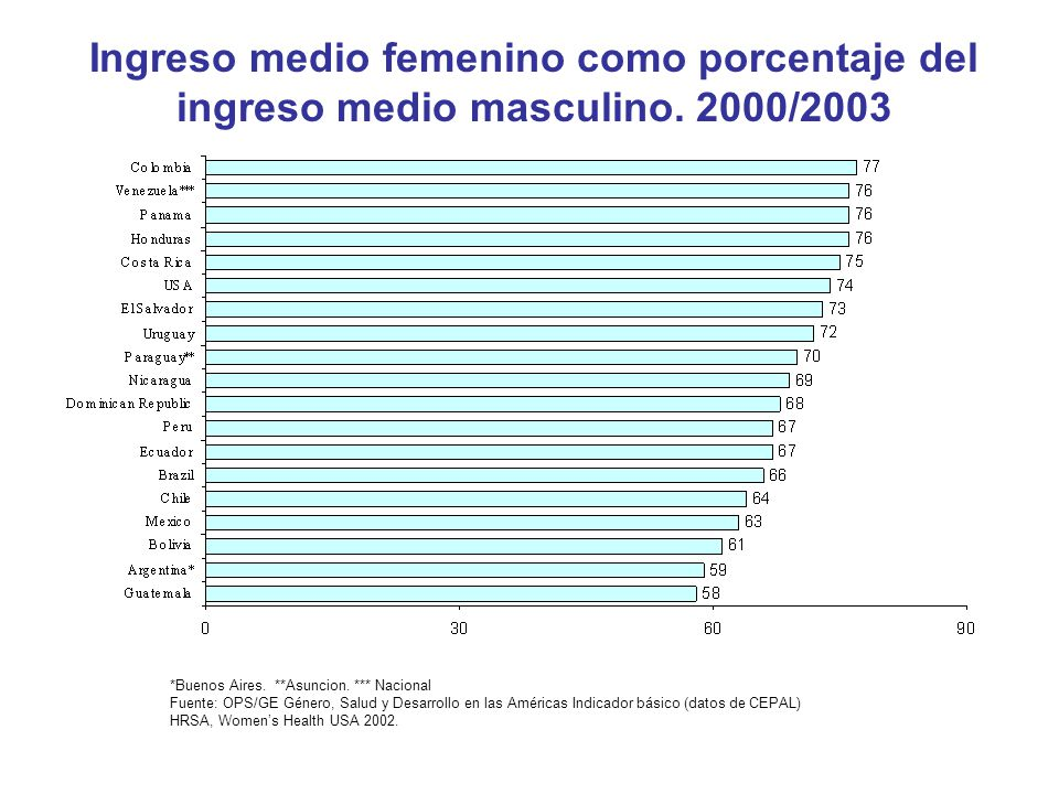 Ingreso medio femenino como porcentaje del ingreso medio masculino