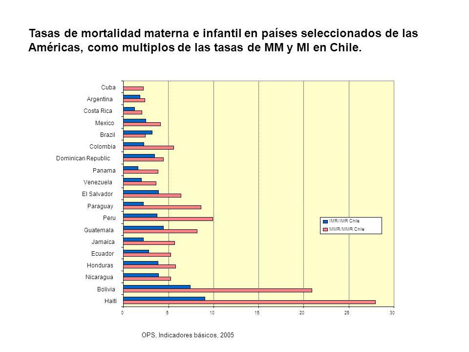 Tasas de mortalidad materna e infantil en países seleccionados de las Américas, como multiplos de las tasas de MM y MI en Chile.