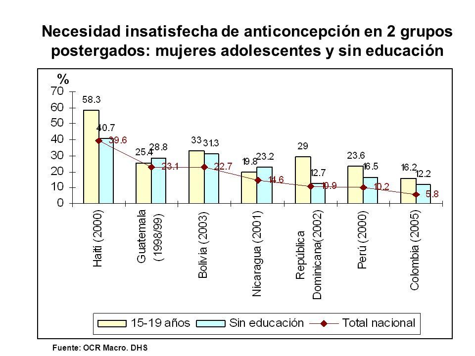 Necesidad insatisfecha de anticoncepción en 2 grupos postergados: mujeres adolescentes y sin educación