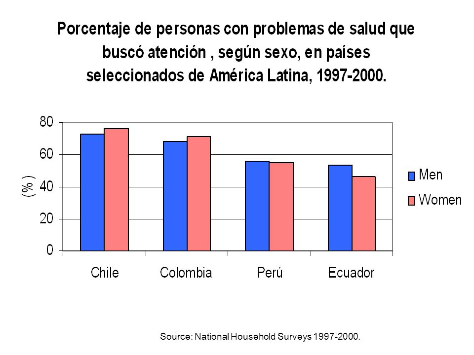 Source: National Household Surveys 1997-2000.