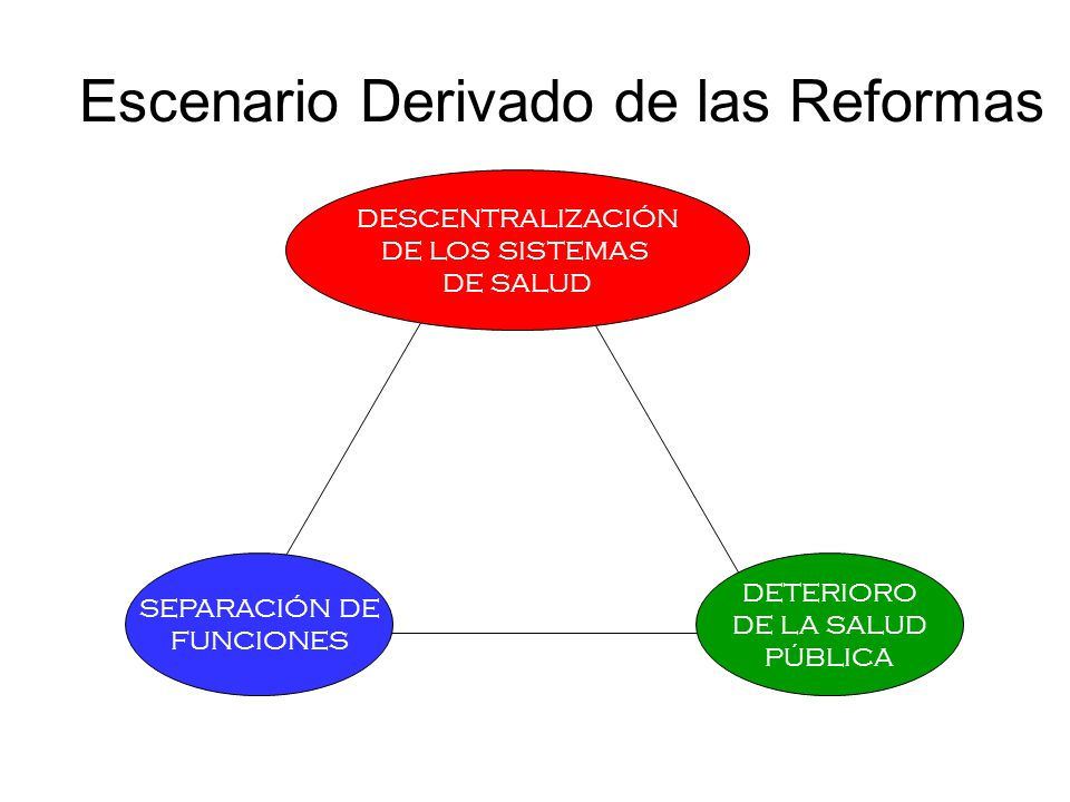 Escenario Derivado de las Reformas