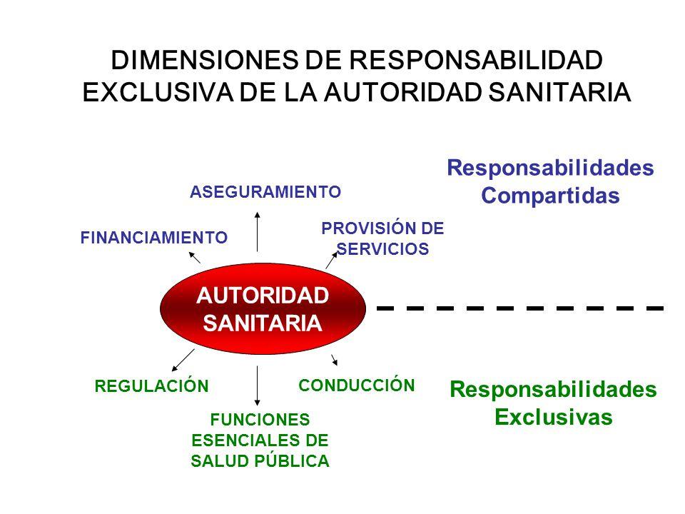 DIMENSIONES DE RESPONSABILIDAD EXCLUSIVA DE LA AUTORIDAD SANITARIA