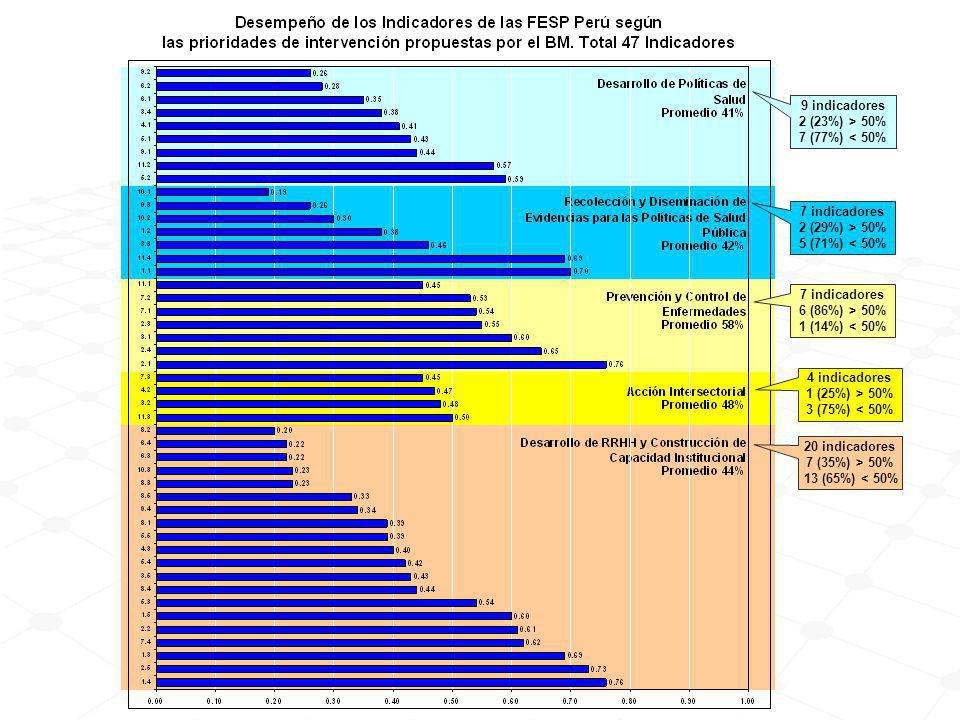 9 indicadores 2 (23%) > 50% 7 (77%) < 50% 7 indicadores. 2 (29%) > 50% 5 (71%) < 50% 7 indicadores.