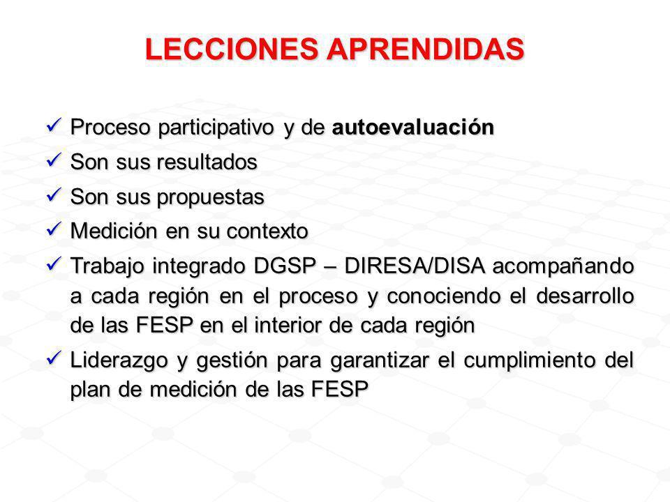 LECCIONES APRENDIDAS Proceso participativo y de autoevaluación