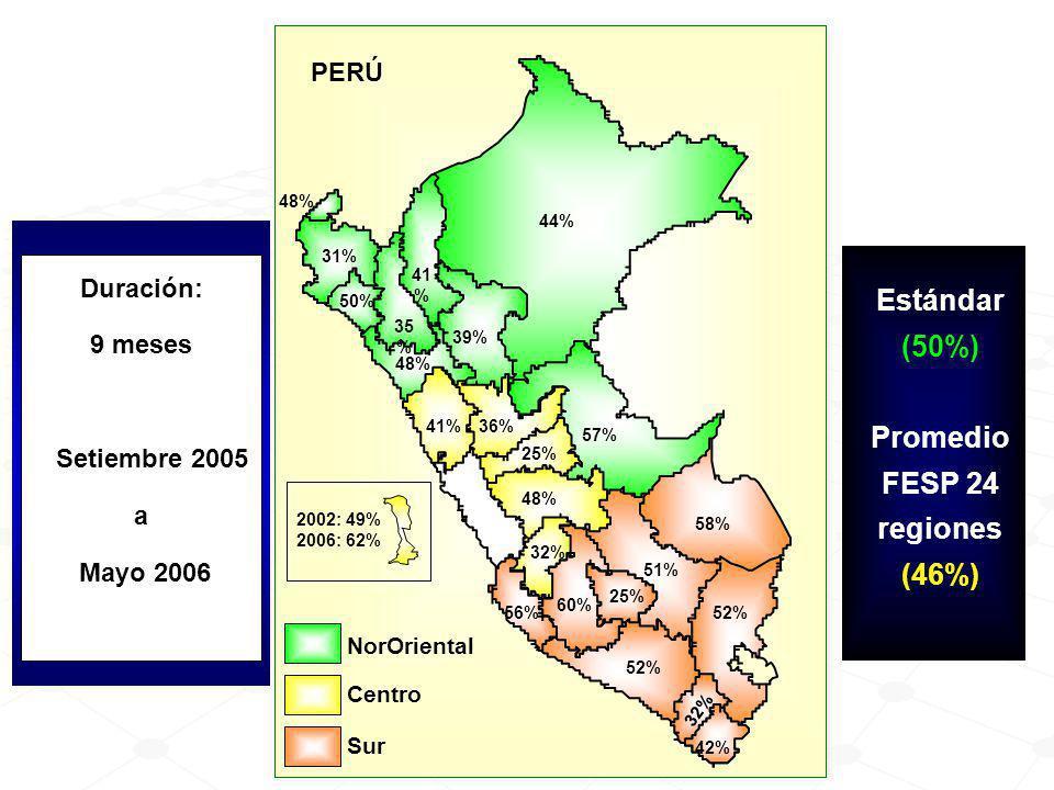 Promedio FESP 24 regiones (46%)