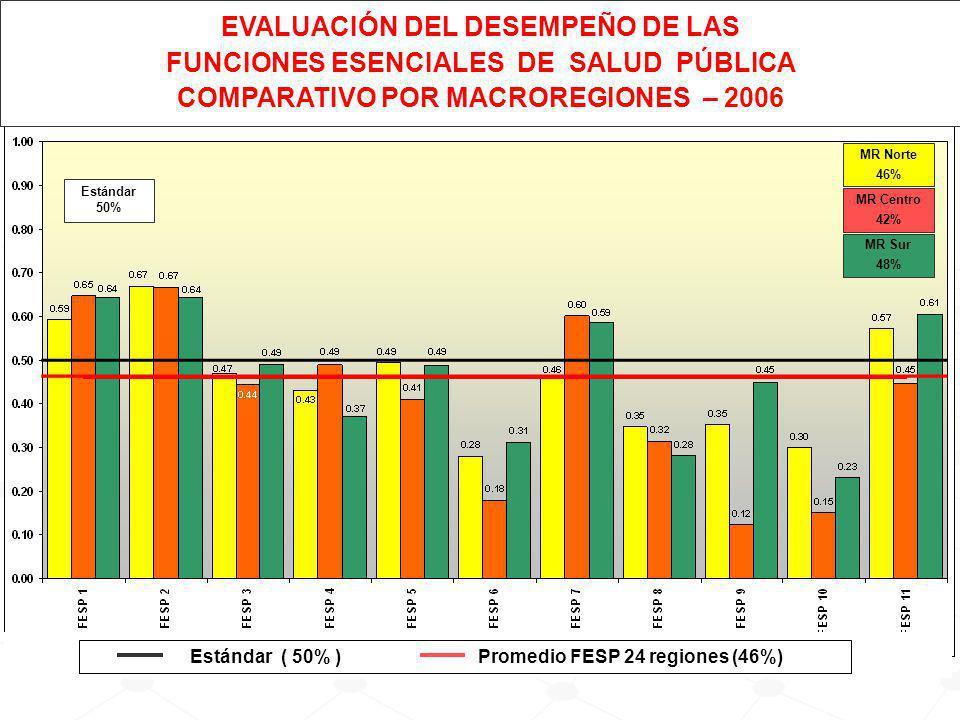 EVALUACIÓN DEL DESEMPEÑO DE LAS FUNCIONES ESENCIALES DE SALUD PÚBLICA