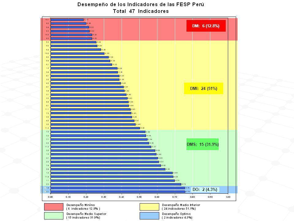 Análisis por tipo de indicador con desempeño medio superior