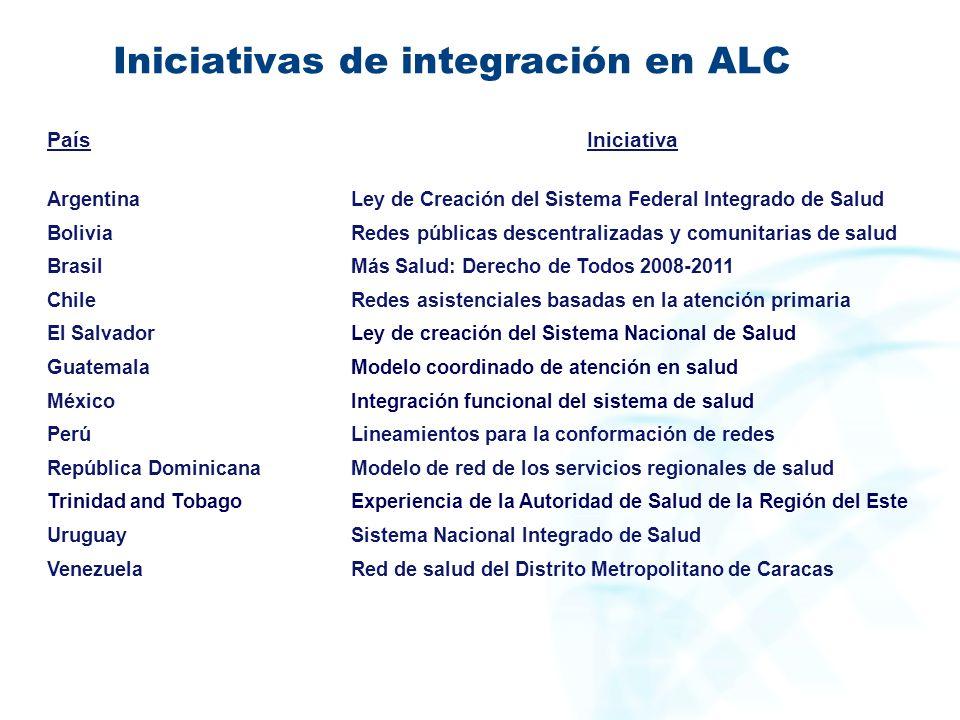 Iniciativas de integración en ALC
