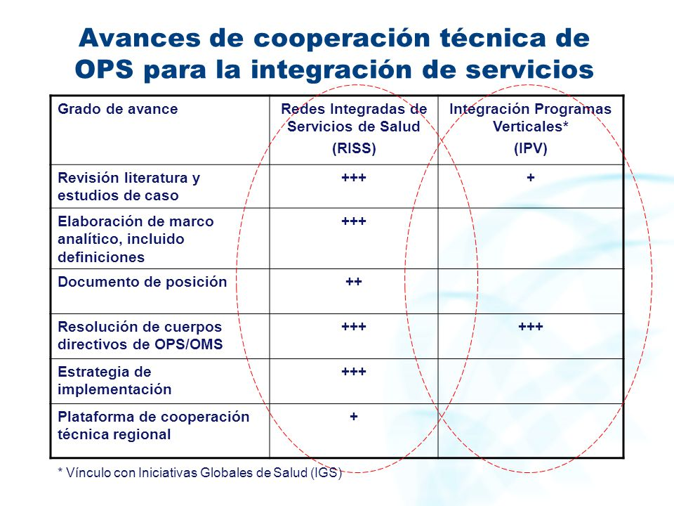 Avances de cooperación técnica de OPS para la integración de servicios
