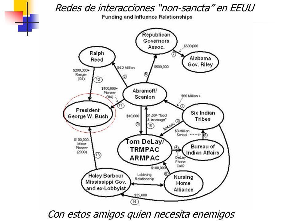 Redes de interacciones non-sancta en EEUU
